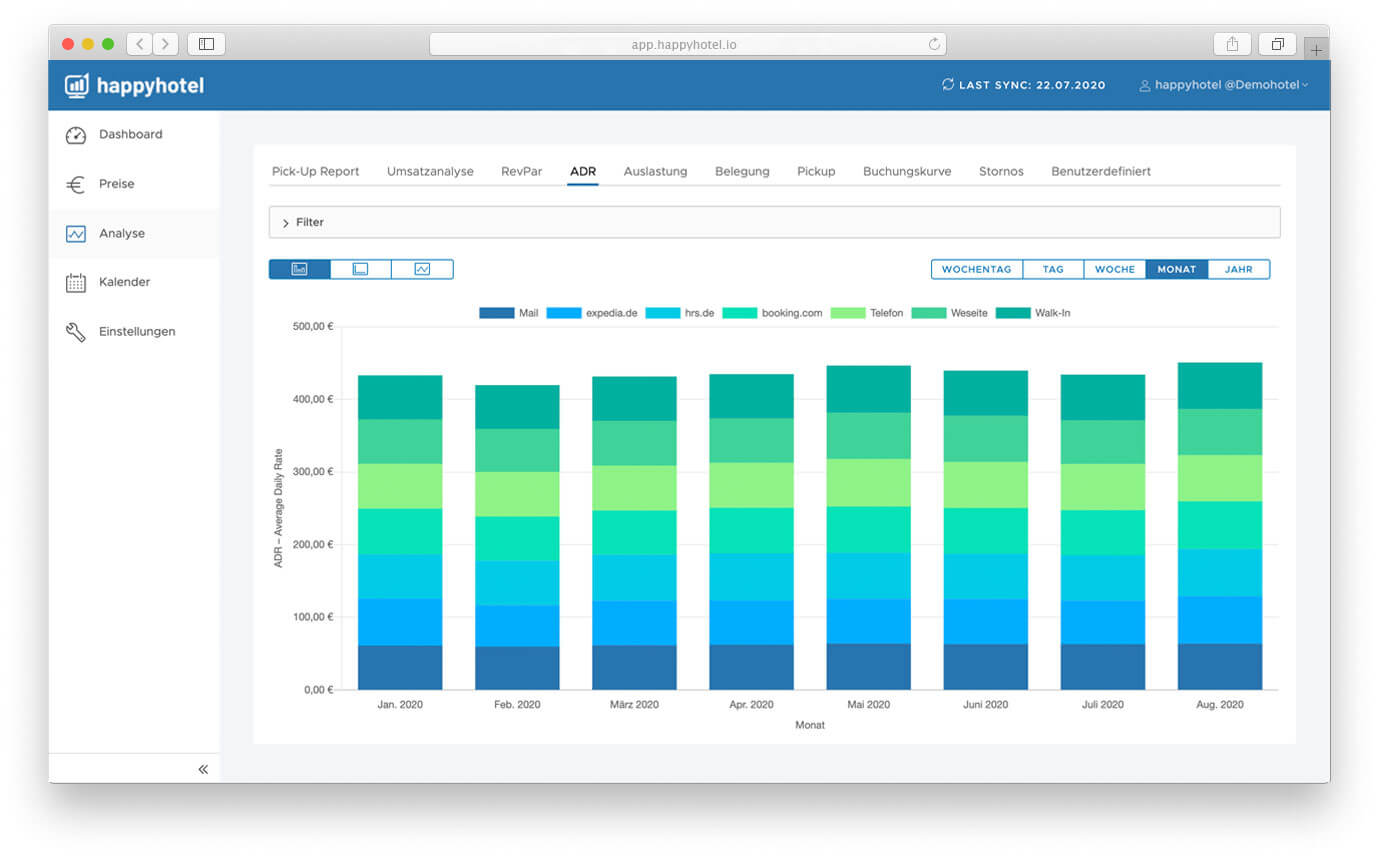 ADR analysis revenue management