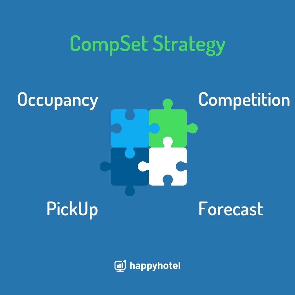 CompSet Strategy