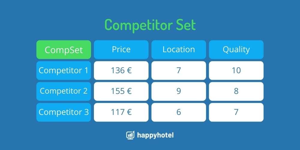 CompSet Competitor Analysis
