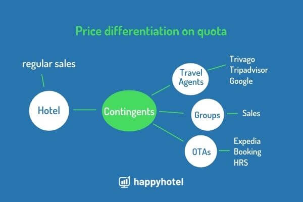Price differentiation using examples