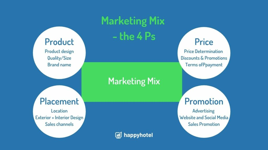 the four Ps in marketing