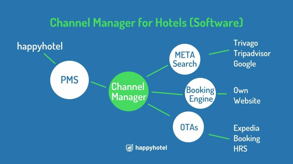 Channel Manager software how it works
