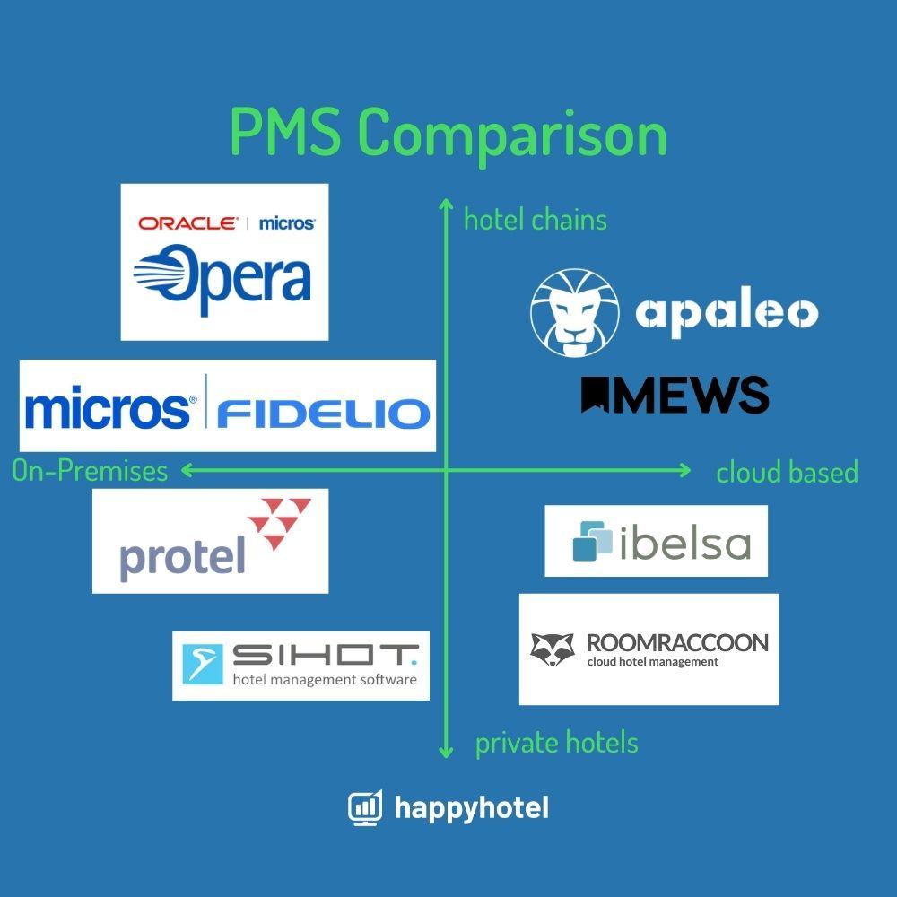 comparison hotel PMS