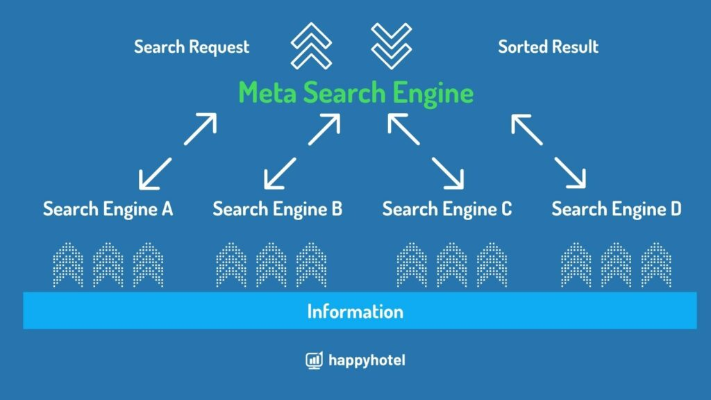 Explanation Meta Search Engines