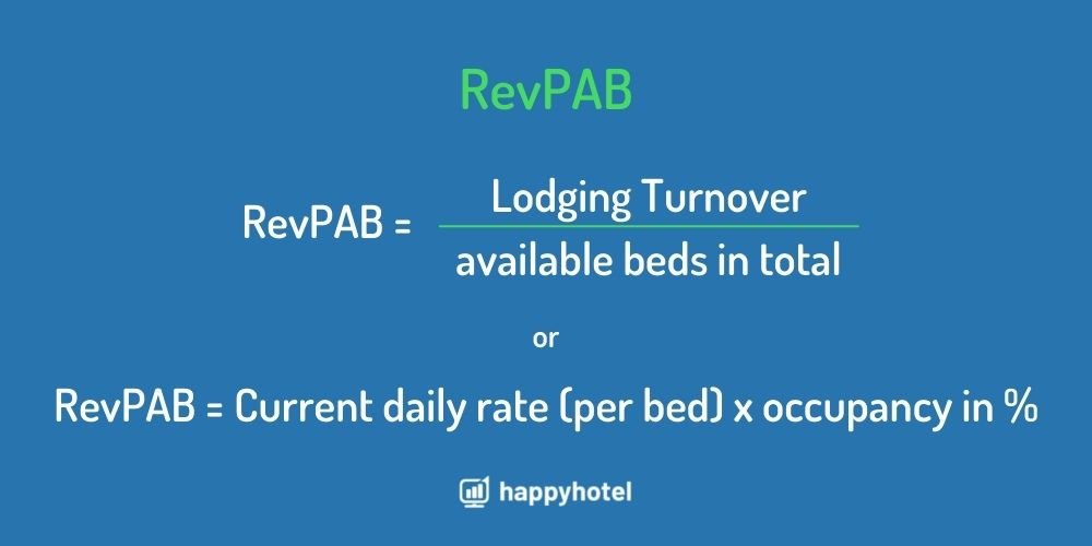 Calculate Revenue per available bed