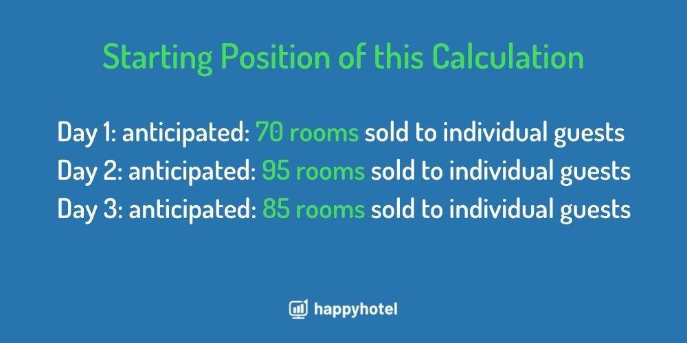 calculation start point